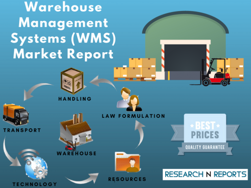 Warehouse Management Systems (WMS) Market'