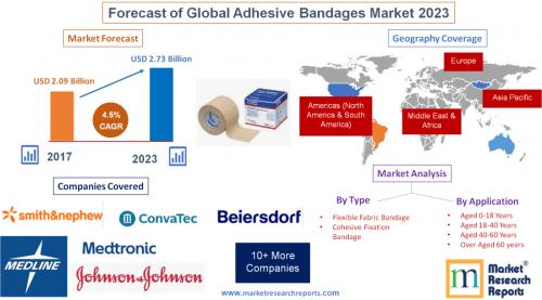 Forecast of Global Adhesive Bandages Market 2023'