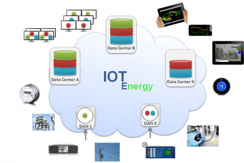 Internet of Things (IoT) in Energy Market'