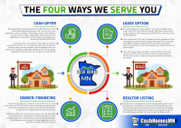 Cash Homes MN - We Buy Houses MN - The 4 Ways We Serve You