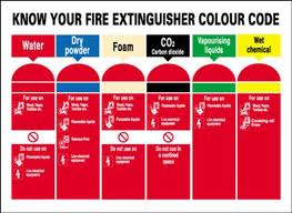 What Is Involved With The Care of Fire Extinguishers?'