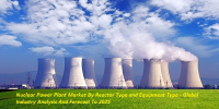 Nuclear Power Plant Market