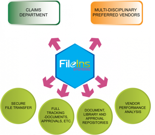 FileIns Systems Inc. Launches a Collaborative Electronic Wor'