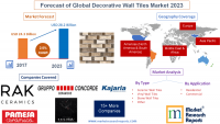 Forecast of Global Decorative Wall Tiles Market 2023