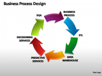 Business Process Design market