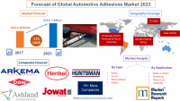 Forecast of Global Automotive Adhesives Market 2023