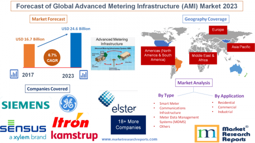 Forecast of Global Advanced Metering Infrastructure (AMI)'