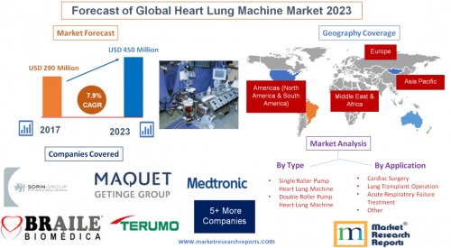 Forecast of Global Heart Lung Machine Market 2023'