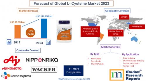 Forecast of Global L- Cysteine Market 2023'