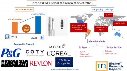 Forecast of Global Mascara Market 2023'