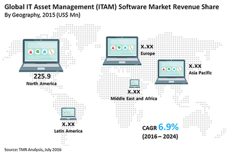 IT Management Software Market'