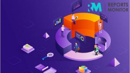 Hardware Security Modules (HSM) Market'