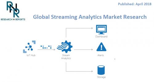 Streaming Analytics market'