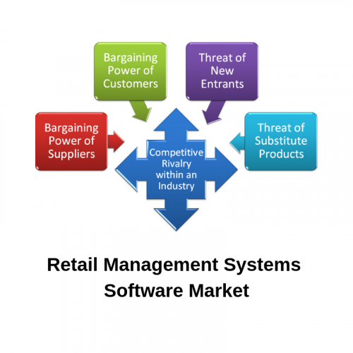 Retail Management Systems Software Market'