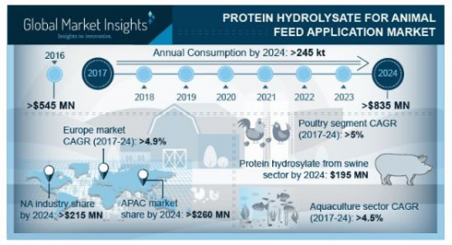 Protein Hydrolysate for Animal Feed Application Market'