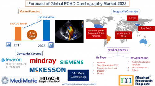 Forecast of Global ECHO Cardiography Market 2023'