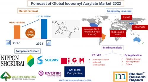 Forecast of Global Isobornyl Acrylate Market 2023'