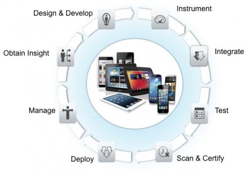 Enterprise Mobile Application Development Platform Market'