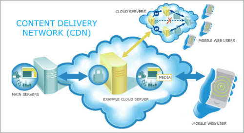 Mobile Content Distribution Network (CDN)'