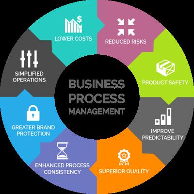 Business Process Management'