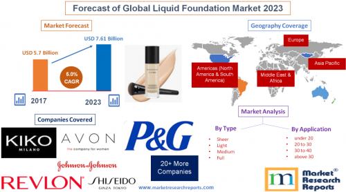 Forecast of Global Liquid Foundation Market 2023'