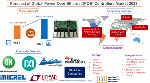 Forecast of Global Power Over Ethernet (POE) Controllers'