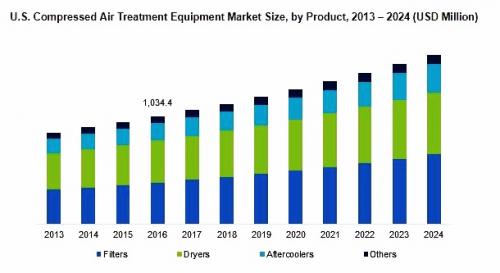 Compressed Air Treatment Equipment Market'