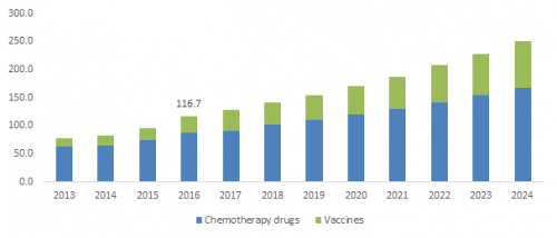 U.S Pet cancer therapeutics market, by medicine type, 2013 -'