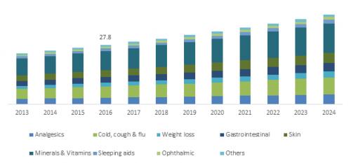 U.S. OTC Drugs Market size, By Product, 2013-2024'