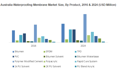 Asia Pacific Waterproofing Membrane Market'