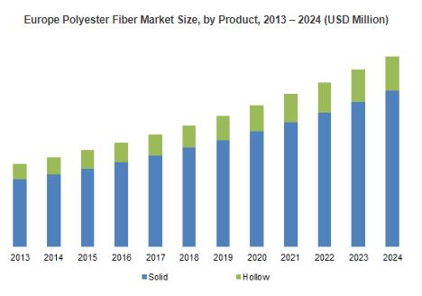 Polyester Fiber Market'