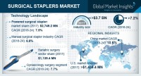 Surgical Stapler Market size to exceed $6.1 bn by 2024