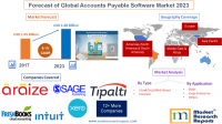Forecast of Global Accounts Payable Software Market 2023