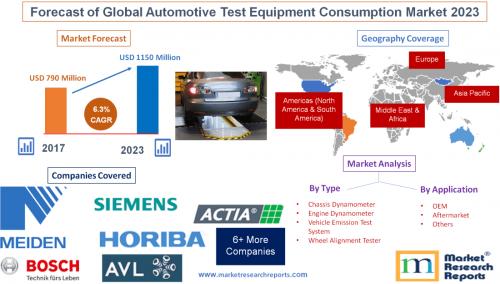 Forecast of Global Automotive Test Equipment Consumption'