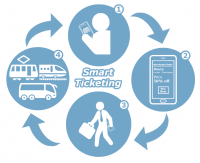 Smart Ticketing System