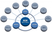 Connected Health Machine-To-Machine (M2M) Services