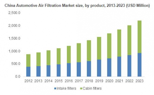 Asia Pacific Air Filtration Market'