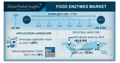 Food enzymes Market'