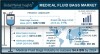 Medical Fluid Bags Market to exceed USD 4.4 bn by 2024'