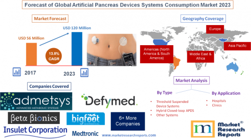 Forecast of Global Artificial Pancreas Devices Systems 2023'