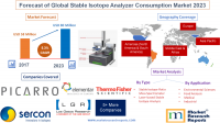 Forecast of Global Stable Isotope Analyzer Consumption 2023