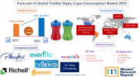 Forecast of Global Toddler Sippy Cups Consumption Market