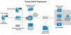 Network Access Control (NAC) Software'