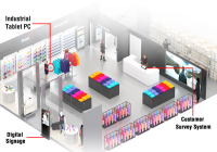Smart Retail Systems Market