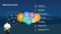 Social Media Marketing cloud platform