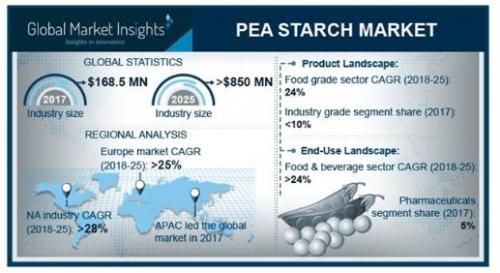 Pea Starch Market'
