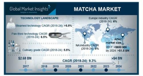 Matcha Market'