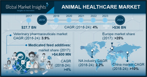 Animal Healthcare Market'