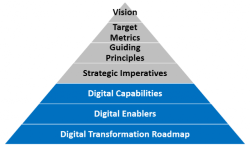 Digital Transformation strategy Consulting Market'