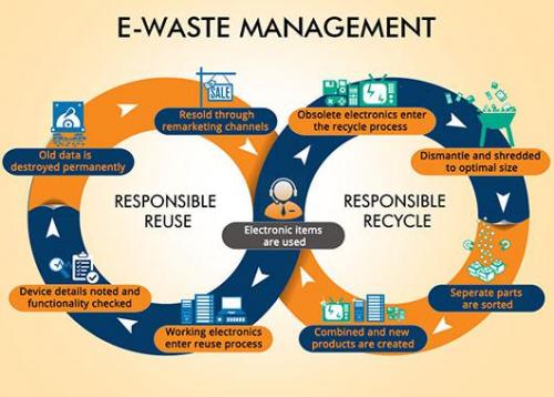 E-waste Management Market'